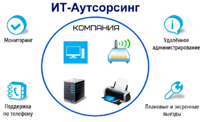 it-autsorsing-kiev (696x415, 164Kb)