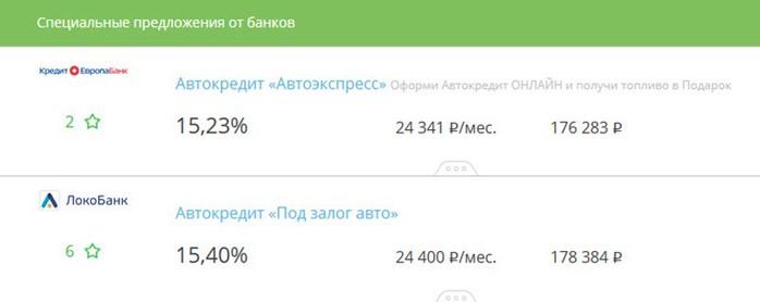 Рейтинг автокредитов по России: стандартным программам автокредитования и спецпредлжения