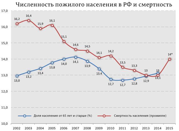 Stats_Russia_01 (627x460, 52Kb)