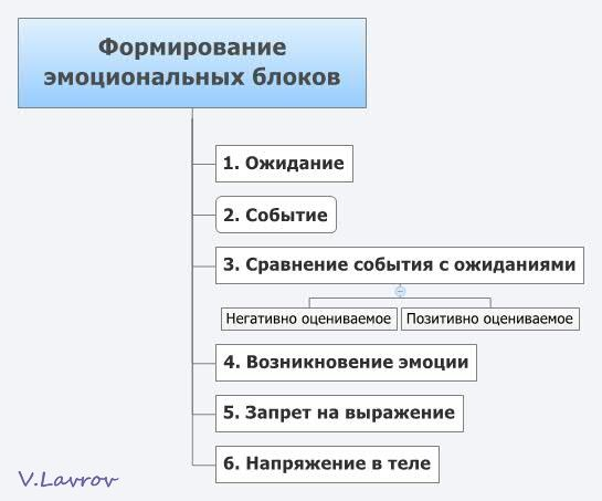 5954460_Formirovanie_emocionalnih_blokov (545x453, 26Kb)