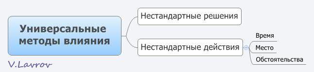 5954460_Yniversalnie_metodi_vliyaniya_1_ (646x149, 13Kb)