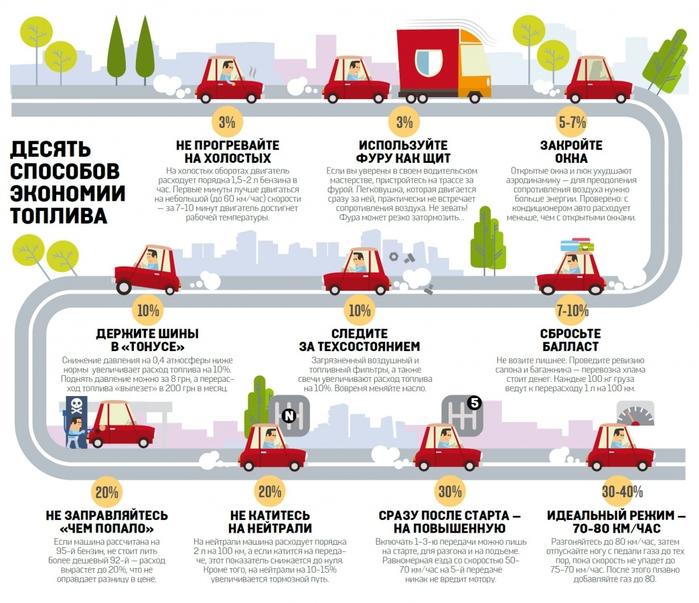 "alt=""Что нужно знать автолюбителю об экономии бензина?""/2835299_Chto_nyjno_znat_avtolubitelu_ob_ekonomii_benzina (700x603, 287Kb)"