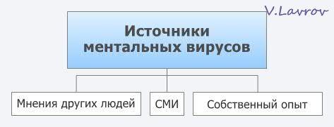 5954460_Istochniki_mentalnih_virysov (473x181, 11Kb)