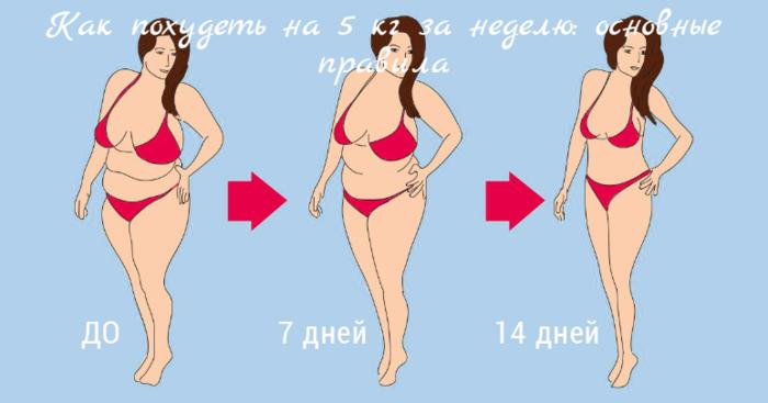 """alt=""""Как похудеть на 5 кг за неделю: основные правила""""/2835299_ (700x367, 166Kb)"""
