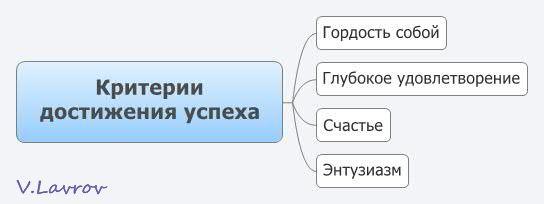 5954460_Kriterii_dostijeniya_yspeha (544x204, 12Kb)