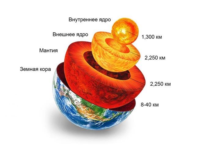 Из чего сделана Земля?