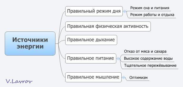 5954460_Istochniki_energii (620x296, 26Kb)