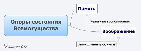 5954460_Opori_sostoyaniya_Vsemogyshestva (545x200, 12Kb)