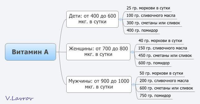 5954460_Vitamin_A (646x335, 29Kb)