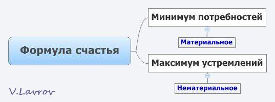 5954460_Formyla_schastya (537x200, 13Kb)