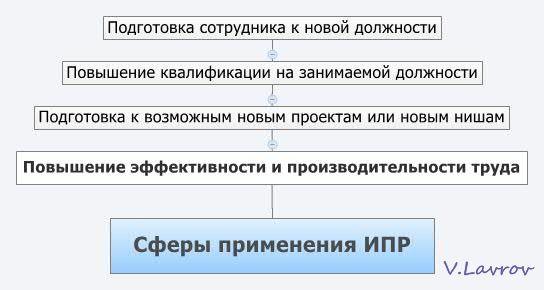 5954460_Sferi_primeneniya_IPR (544x290, 24Kb)