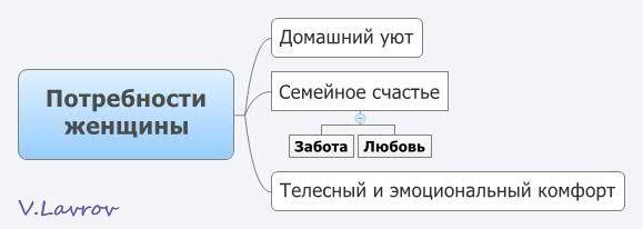 5954460_Potrebnosti_jenshini_1_ (579x206, 14Kb)