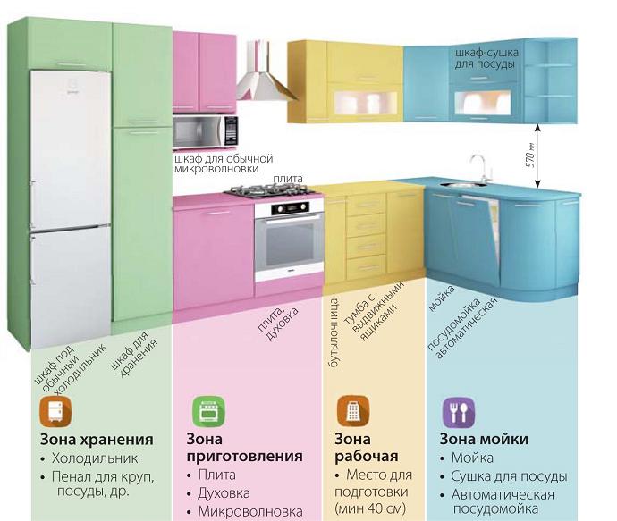 Зонирование кухни (690x583, 419Kb)