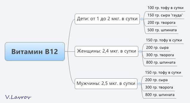 5954460_Vitamin_B12 (636x347, 25Kb)