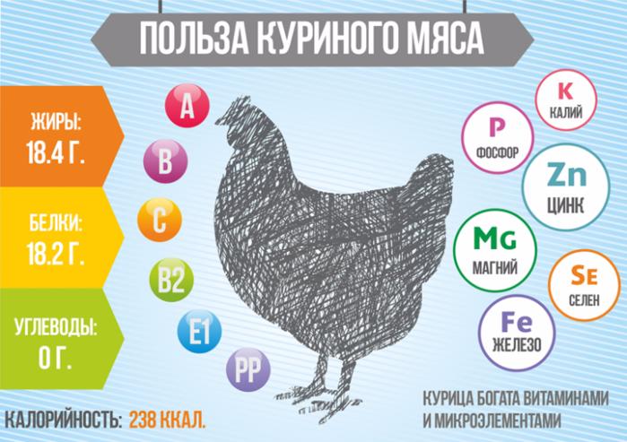 """alt=""""Истрапродукт – всегда самые качественные куриные полуфабрикаты""""/2835299_POLZA_KYRINOGO_MYaSA (700x493, 471Kb)"""