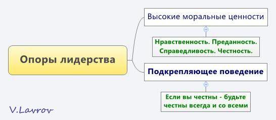 5954460_Opori_liderstva_1_ (546x238, 18Kb)