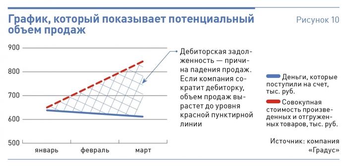текущему графику сменности