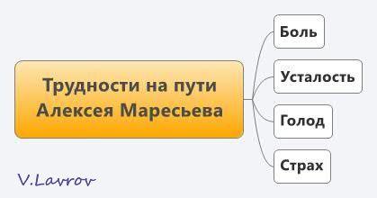 5954460_Trydnosti_na_pyti_Alekseya_Mareseva (419x220, 11Kb)