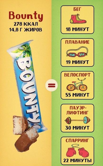 калории в популярных сладостях 2 (434x700, 321Kb)