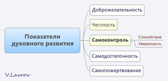 5954460_Pokazateli_dyhovnogo_razvitiya (578x279, 18Kb)