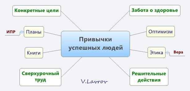 5954460_Privichki_yspeshnih_ludei (614x295, 20Kb)