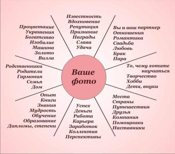 Карта схема как делать