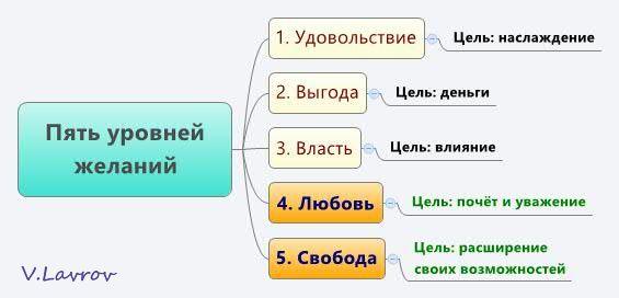 5954460_Pyat_yrovnei_jelanii (565x272, 20Kb)