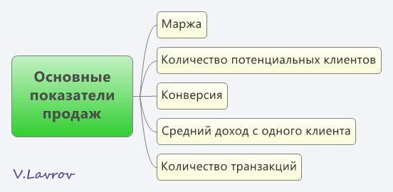 5954460_Osnovnie_pokazateli_prodaj (552x270, 18Kb)
