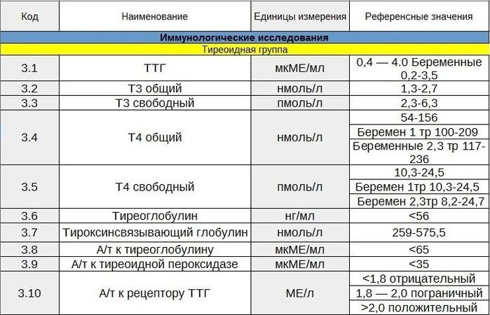 Федора гормоны щитовидной железы при беременности норма актерами