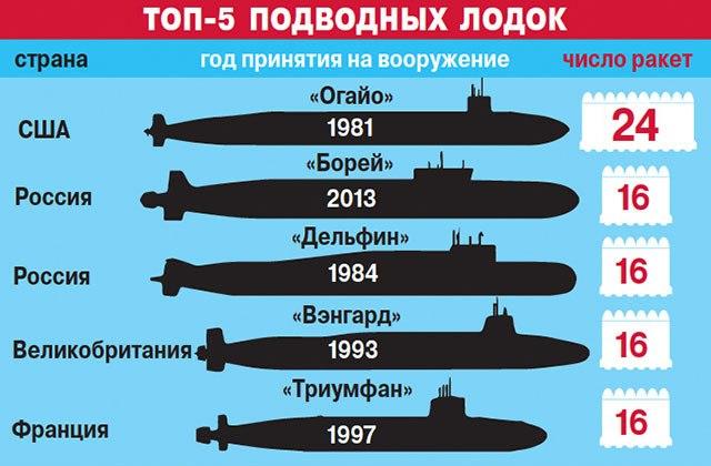 сколько лодок в россии и сша