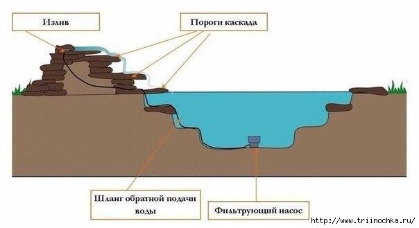 Пошаговая инструкция создания пруда /4059776_Poshagovaya_instrykciya_sozdaniya_pryda (604x329, 56Kb)