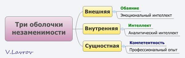 5954460_Tri_obolochki_nezamenimosti (601x191, 17Kb)