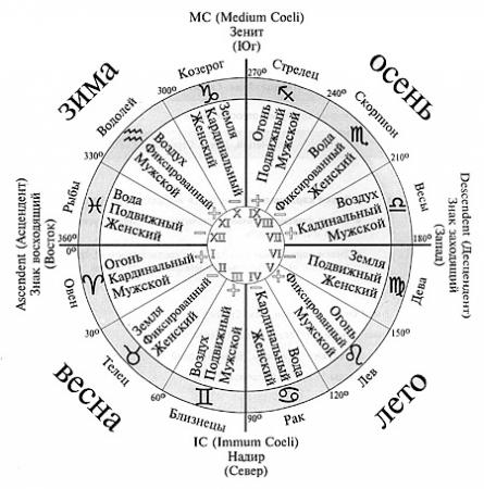 astrology-circle (445x450, 115Kb)