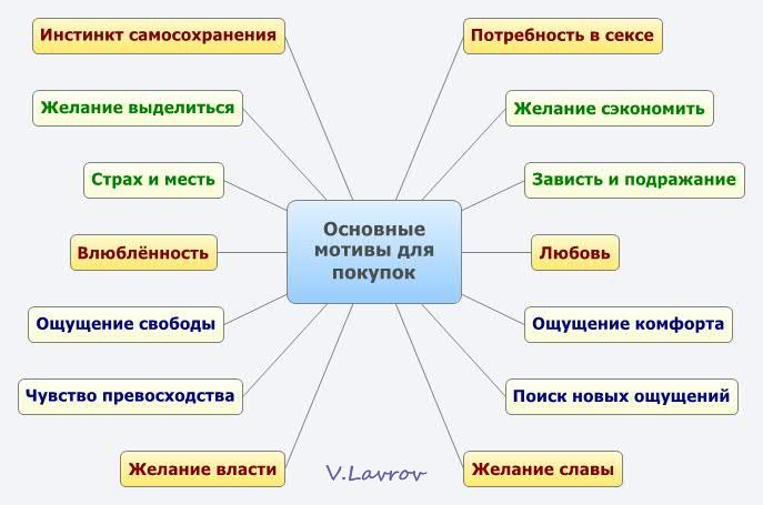 5954460_Osnovnie_motivi_dlya_pokypok (687x455, 40Kb)