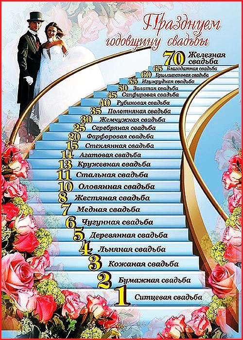 Прикольные поздравления к годовщине свадьбы от детей