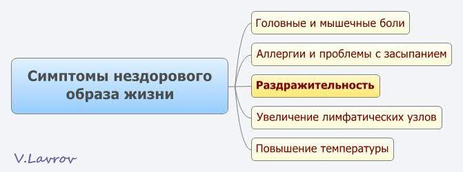 5954460_Simptomi_nezdorovogo_obraza_jizni (671x250, 22Kb)