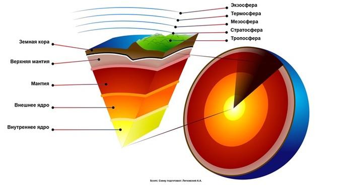Анатомия Земли: как устроена наша планета