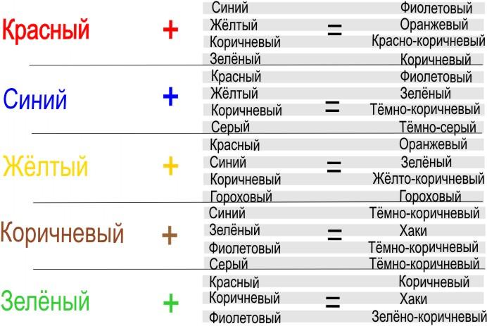 Таблица получения нужного цвета/4596068_tablica_cvetov (692x463, 88Kb)