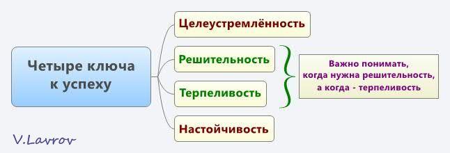 5954460_Chetire_klucha_k_yspehy (646x220, 18Kb)