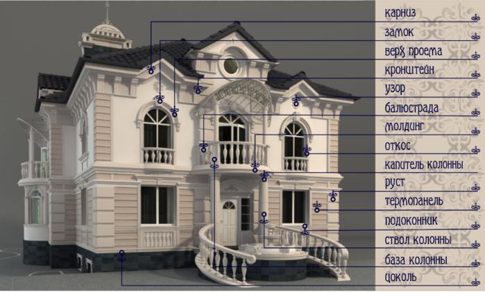 """alt=""""Архитектурные элементы фасада""""/2835299_Arhitektyrnie_elementi_fasada (700x421, 377Kb)"""
