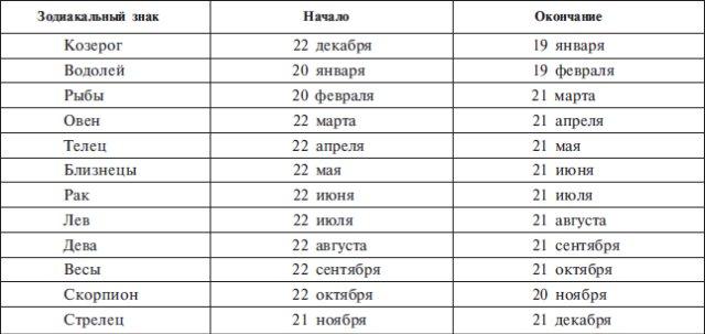 знаки зодиака таблица (640x303, 42Kb)