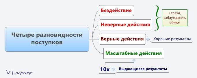 5954460_Chetire_raznovidnosti_postypkov (682x273, 23Kb)