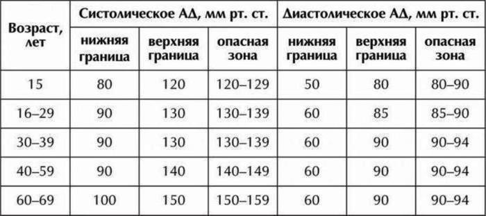 АД норма (700x311, 37Kb)