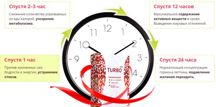 TurboFit средство для похудения инструкция/6210208_instrukciya_po_primeneniyu_turbofit (700x346, 178Kb)