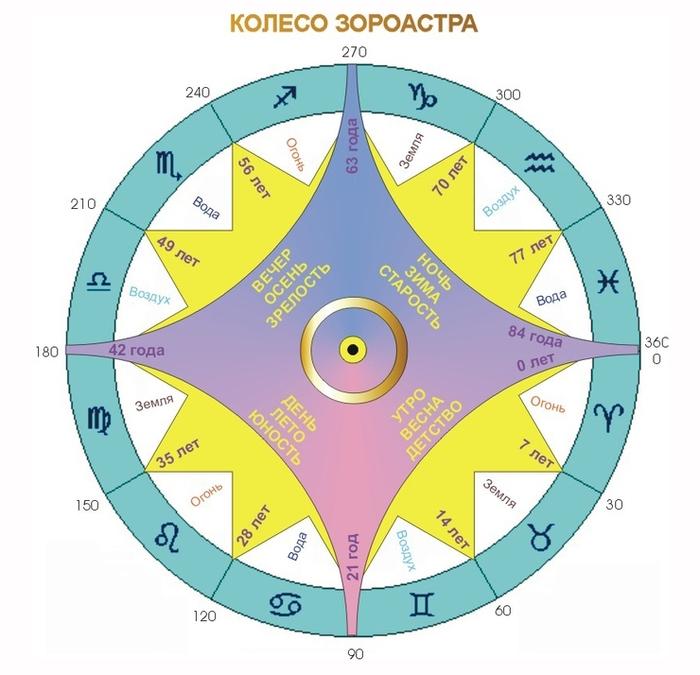 koleso (700x675, 207Kb)