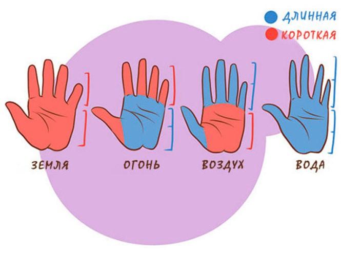 Как научиться гадать по руке самостоятельно?