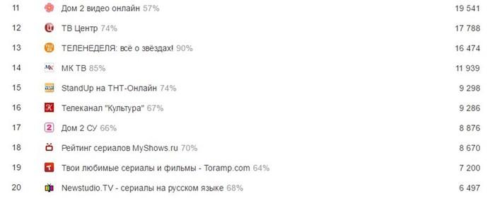 Телевидение   Liveinternet.ru
