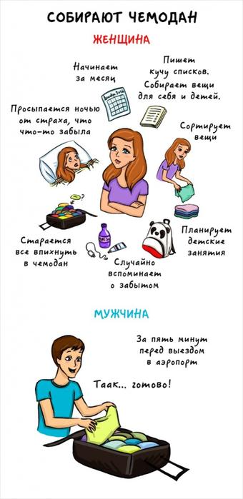 комиксы об отличии женщин и мужчин 1 (340x700, 146Kb)