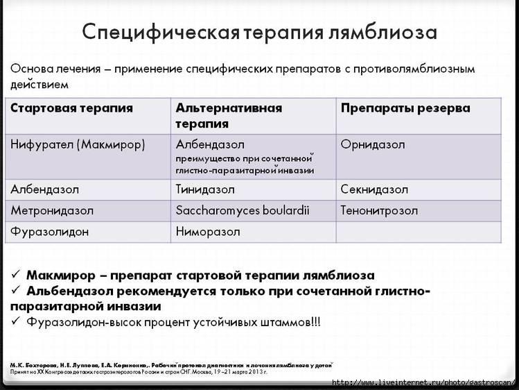Схема приема тинидазола