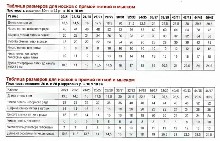Таблица размеров для вязания носок спицами
